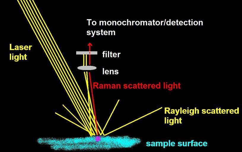 Sample methodology for laser light activated
